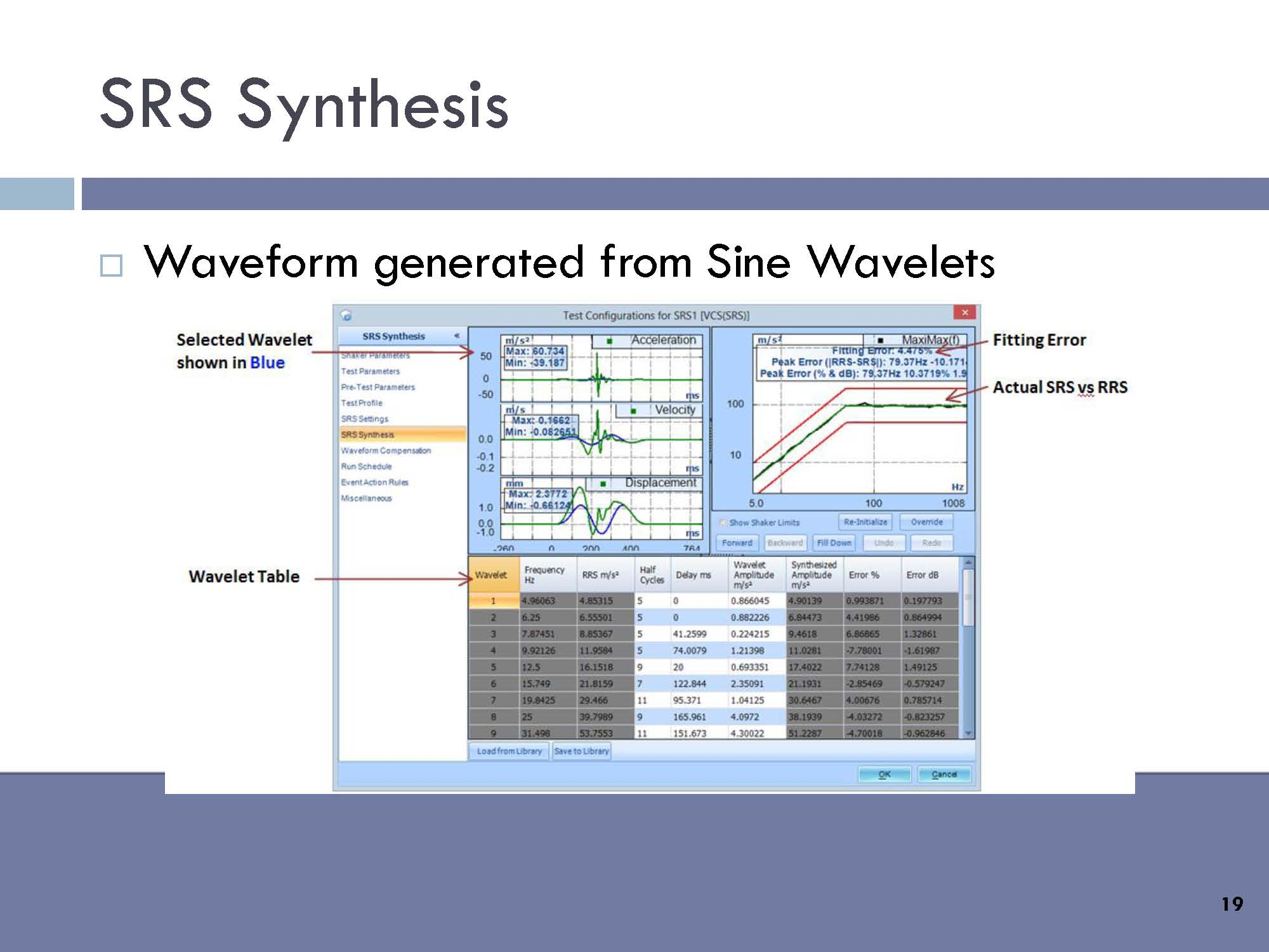 SRS Synthesis: Waveform generated from Sine Wavelets