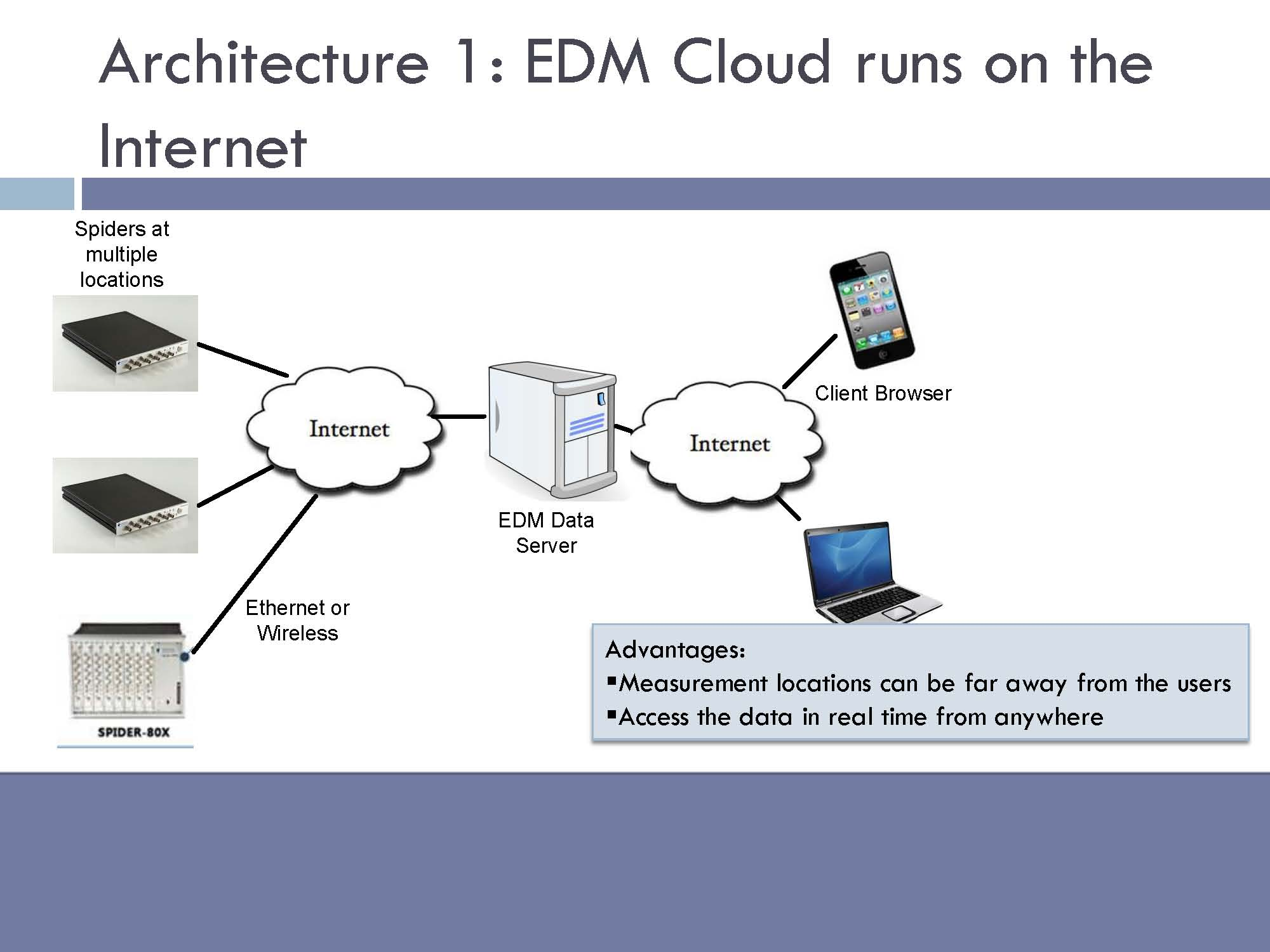 EDM Cloud runs on the internet. Advantages are: measurement locations can be far away from users, access data in real time from anywhere