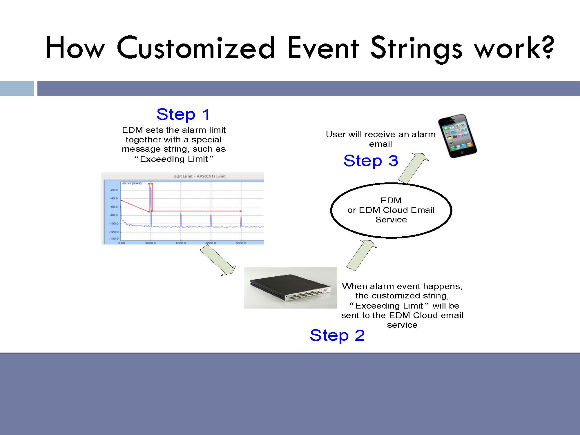 "How customized event strings work: EDM sets the alarm limit together with a special message string, such as ""exceeding limit"". When alarm event happens, the customized string, ""exceeding limit"" will be sent to the EDM Cloud email service. User will receive an alarm email.                                                                                                                                                                                                                                                                                                     /* Style Definitions */  table.MsoNormalTable 	{mso-style-name:""Table Normal""; 	mso-tstyle-rowband-size:0; 	mso-tstyle-colband-size:0; 	mso-style-noshow:yes; 	mso-style-priority:99; 	mso-style-qformat:yes; 	mso-style-parent:""""; 	mso-padding-alt:0in 5.4pt 0in 5.4pt; 	mso-para-margin-top:0in; 	mso-para-margin-right:0in; 	mso-para-margin-bottom:10.0pt; 	mso-para-margin-left:0in; 	line-height:115%; 	mso-pagination:widow-orphan; 	font-size:11.0pt; 	font-family:""Calibri"",""sans-serif""; 	mso-ascii-font-family:Calibri; 	mso-ascii-theme-font:minor-latin; 	mso-hansi-font-family:Calibri; 	mso-hansi-theme-font:minor-latin;}"