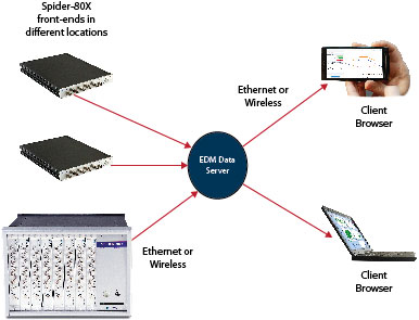 Figure 1: Remote machine condition monitoring system configuration using LAN.