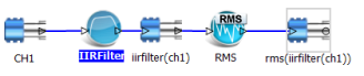 Figure 1. Example of real time digital filter application