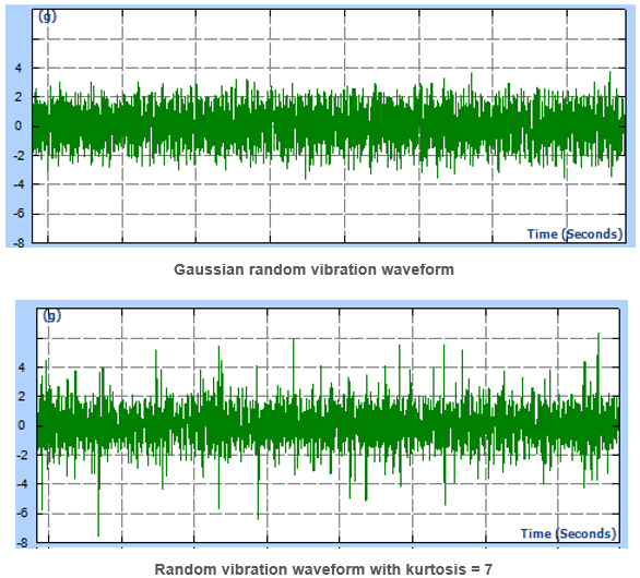 The figure below shows the difference in amplitude distributions of the tests. Amplitude distribution can be measured with histograms. It can be seen that the tails extend out much farther with the higher Kurtosis. The controller changes this amplitude distribution by adjusting the phase of the randomly generated drive signal. Since only the phase is changed, there is no effect on the frequency content of the vibration.