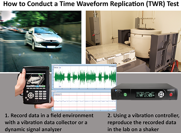 A Time Waveform Replication (TWR) Test is often conducted with data from a moving vehicle