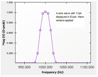 Figure 4. A sine wave is measured with EUpk spectrum unit. The sine waveform has a 1V amplitude.