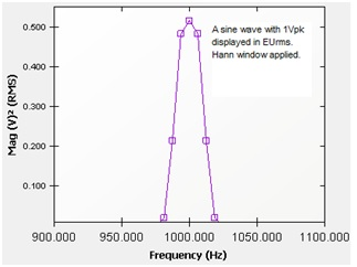 Figure 6. A sine wave is measured with (EUrms)2 spectrum unit. The peak reading is 0.5V2. The sine waveform has a 1V amplitude.