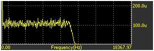 Figure 7. White noise with 1 volt RMS amplitude displays as 100 u Vrms2/Hz.
