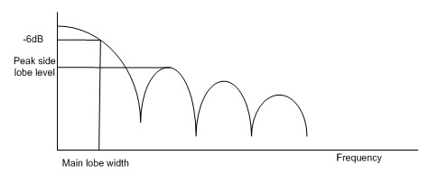 Figure 15. Window frequency response showing main lobe and side lobes.