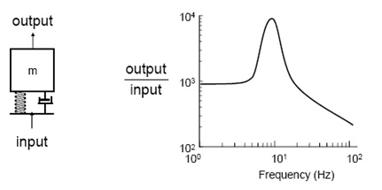 Figure 18. SDOF system and their frequency response.
