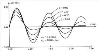 Figure 19. Step response of a SDOF system with different damping ratios.
