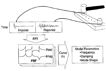 Figure 23. Illustration of a typical impact test and signal processing.