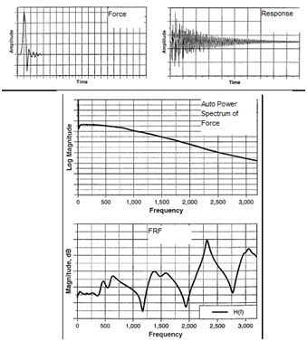Figure 24. Typical impact test data. Top left shows excitation force impulse time signal, top right shows response acceleration time signal and bottom shows FRF spectrum.
