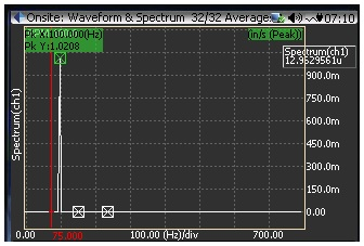 Figure 5: FFT Spectrum in CoCo, in/s Peak