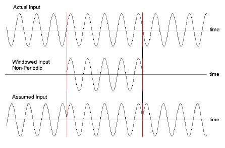 Figure 7. Illustration of a non-periodic signal resulting from sampling