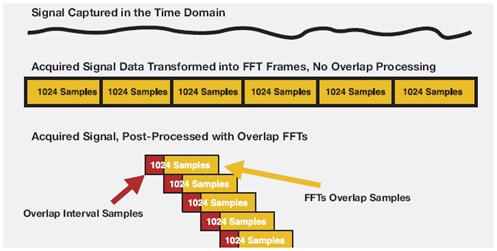 Figure 10. Illustration of overlap processing.