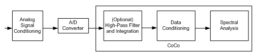Figure 11: Signal Processing Sequence in CoCo