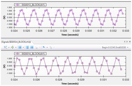 Figure 12. A 1 kHz sine wave sampled at 8 kHz (top) and also sampled at 5.12 kHz (bottom).