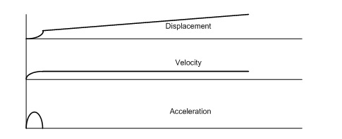 Figure 13. A small error in acceleration results in a DC offset in velocity and a huge drift in displacement.