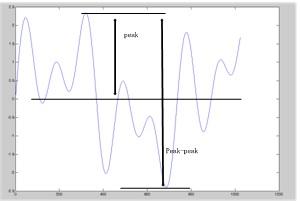 Figure 16: Illustration of Time Domain Peak, Peak-Peak