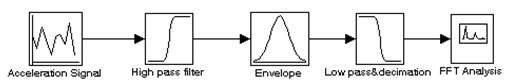 Figure 18: Demodulation Process Flow Chart