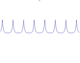 Figure 21: Signal after Enveloping
