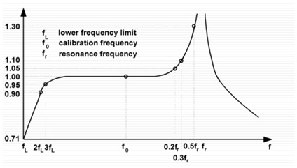 Figure 27: Frequency Response of a Typical Accelerometer