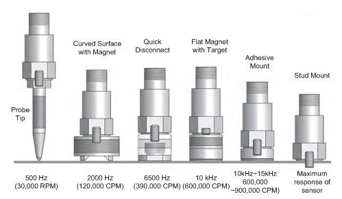 Figure 28: Accelerometer Mounting vs Maximum Frequency Response