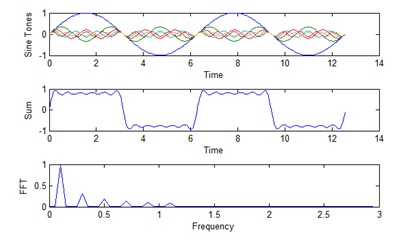Figure 4. As more sine tones are added the square waveform shape is improved.
