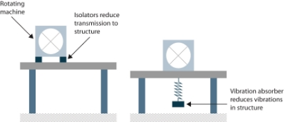 Figure 27. Vibration isolators (left) and absorbers (right) are meth­ods of passive vibration suppression.