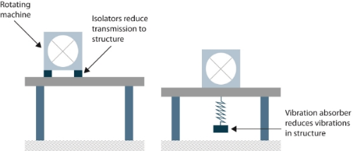 Figure 5. Vibration isolators (left) and absorbers (right) are methods of passive vibration suppression.