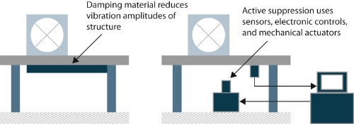 Figure 6. Damping treatment is the most common and active suppression is the most expensive technique for vibration