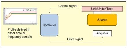 Figure 1. Closed-loop control process.