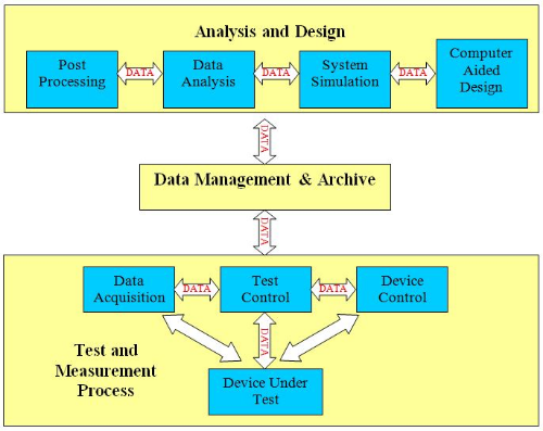 Figure 1. Typical test and measurement process includes many phases and requires data portability between all stages.