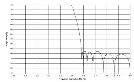 Figure 3. Frequency response of a typical digital anti-aliasing filter.