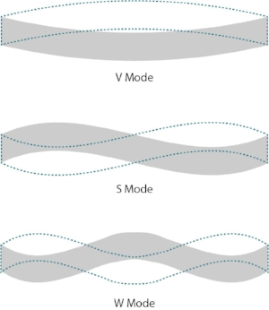 Figure 1. Mode shapes of a simply supported beam