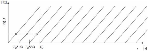 Multi-Sine Type 1 with 3 tones.      CITATION Mai09 \l 1033    (Maier, 2009)