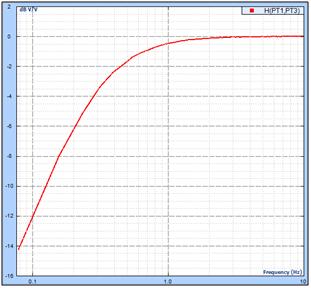 Figure 24: AC Input Mode High-Pass Filter Shape