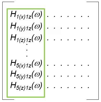 Figure 3 Roving response using tri-axial accelerometer