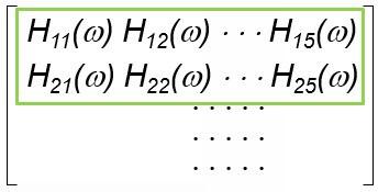 Figure 6 Roving excitation test using multiple uni-axial sensors