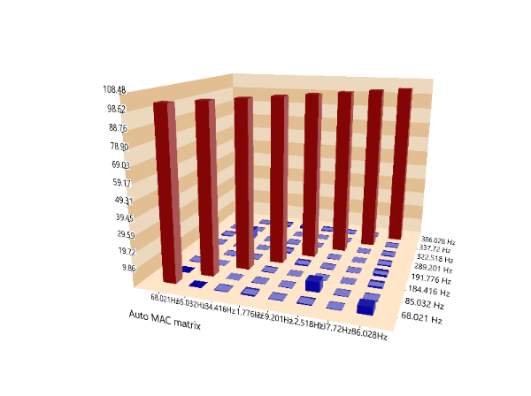 Figure 8 MAC chart