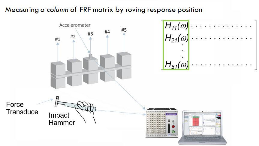 Figure 2 Roving response test