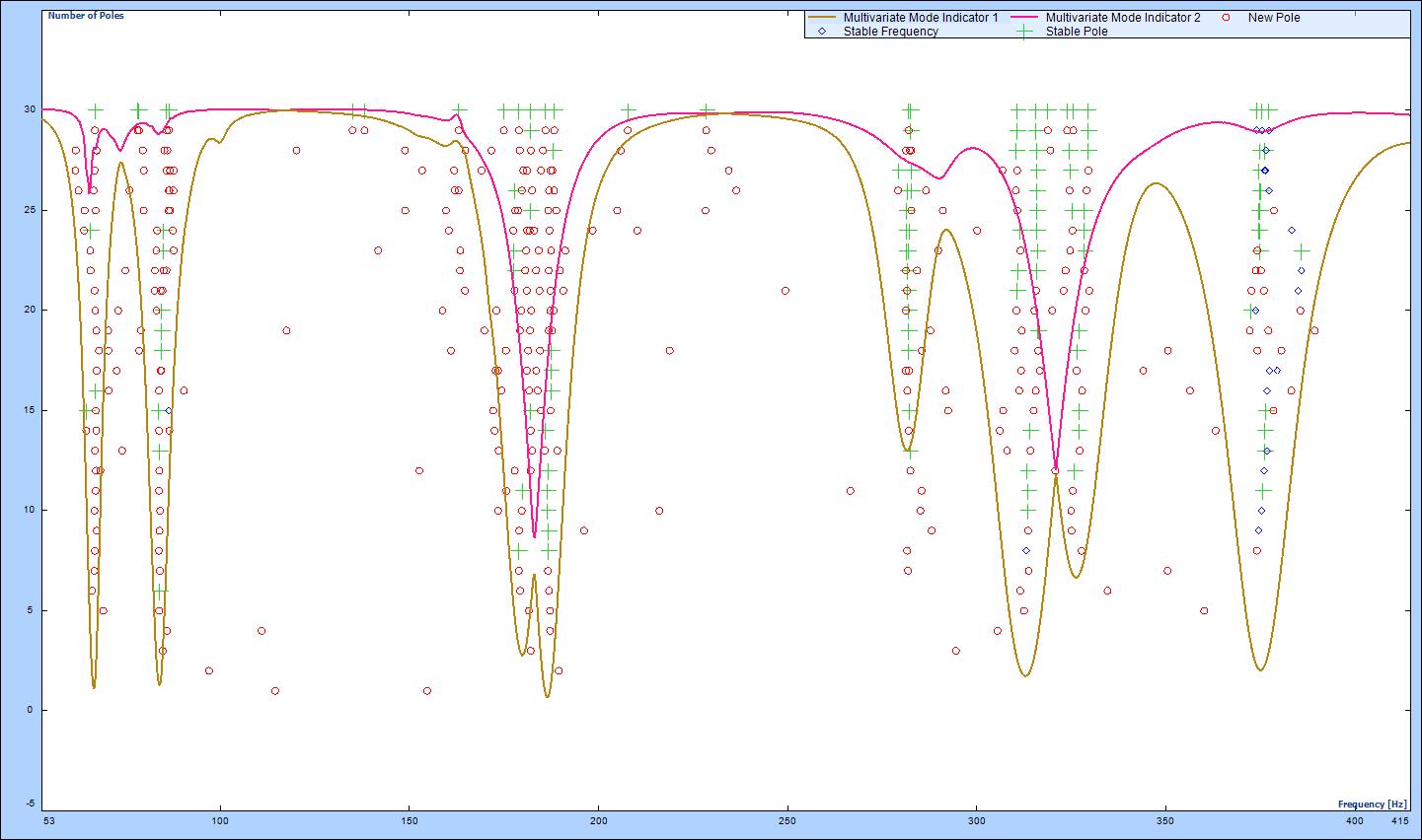 Figure 3.3: Stability diagram using PTD estimator