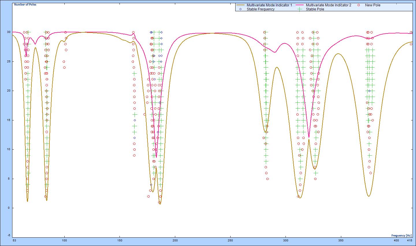 Figure 3.4: Stability diagram using Poly-X estimator
