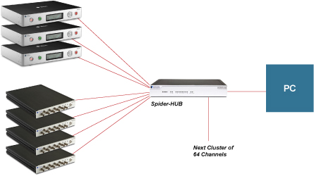 High Channel Count Dynamic Measurement System Diagram