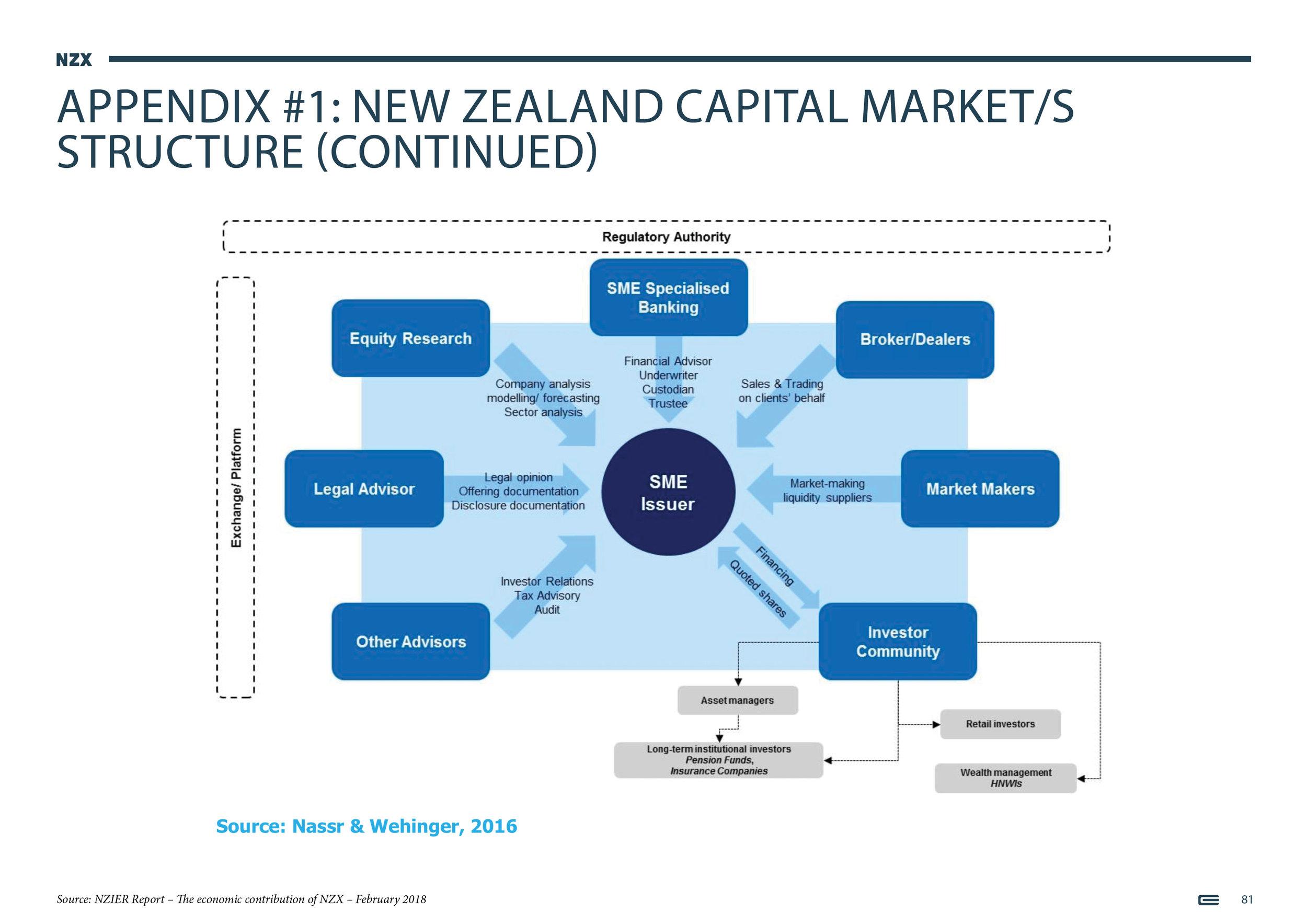 NZX Limited - Presentation - September 201881.jpg