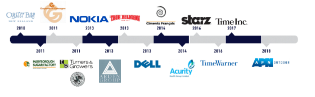 Takeovers Timeline - APN Outdoors.PNG