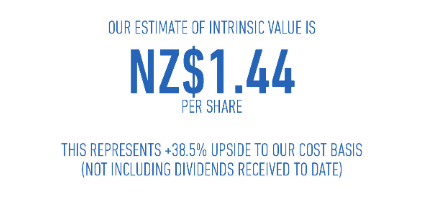 NZX intrinsic value.PNG