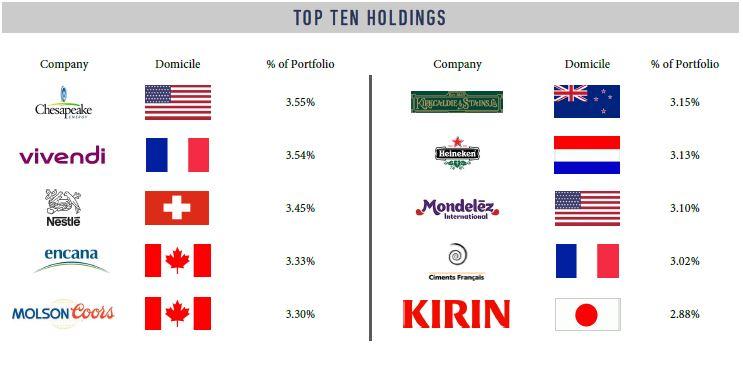 Top Ten Holdings.JPG