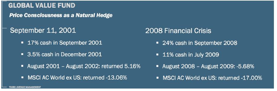 Slide 2. Source – Third Avenue (The returns are calculated based on USD).