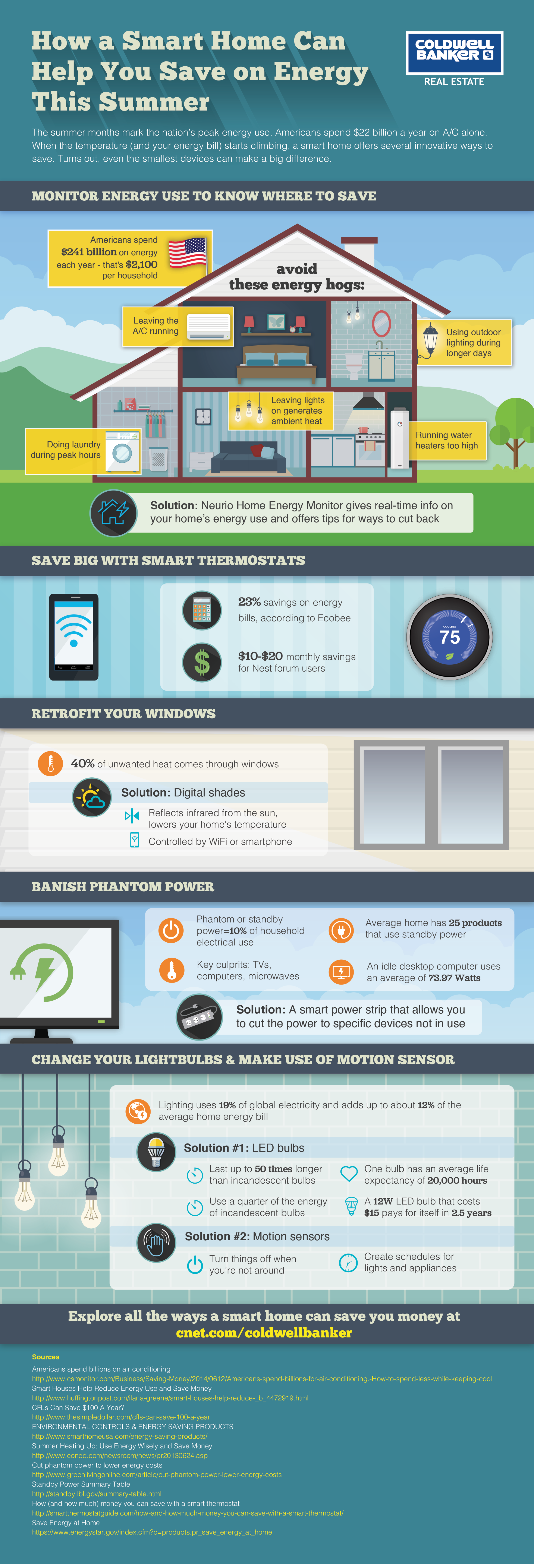 CNET_Coldwell_Banker_Infographic#3_PORTFOLIO.png