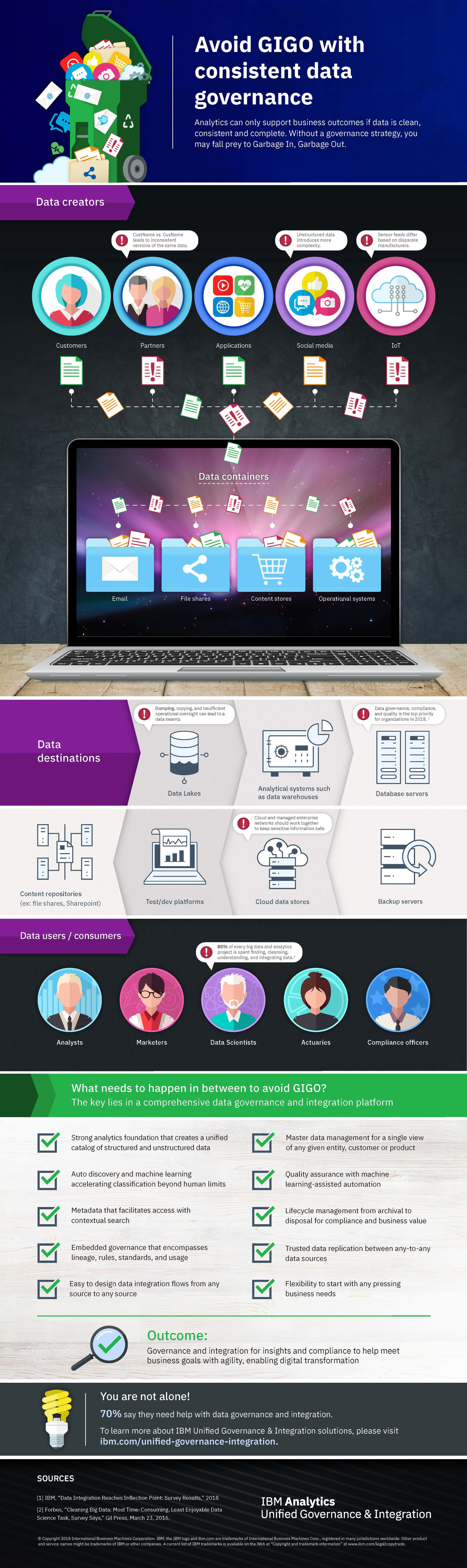 CBSi_Studio61_IBM_Unified_Governance_Integration_Infographic_R3.jpg